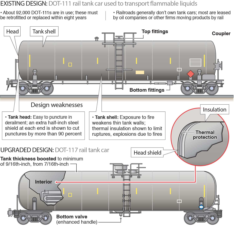 Dot  Tank Car Used